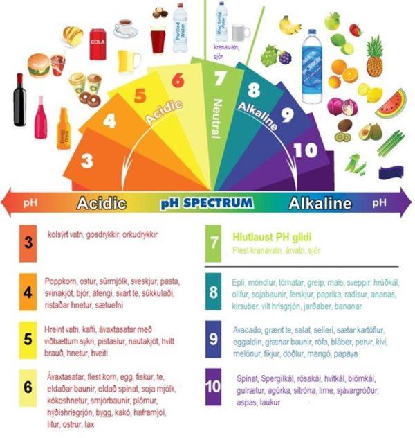 pH gildi